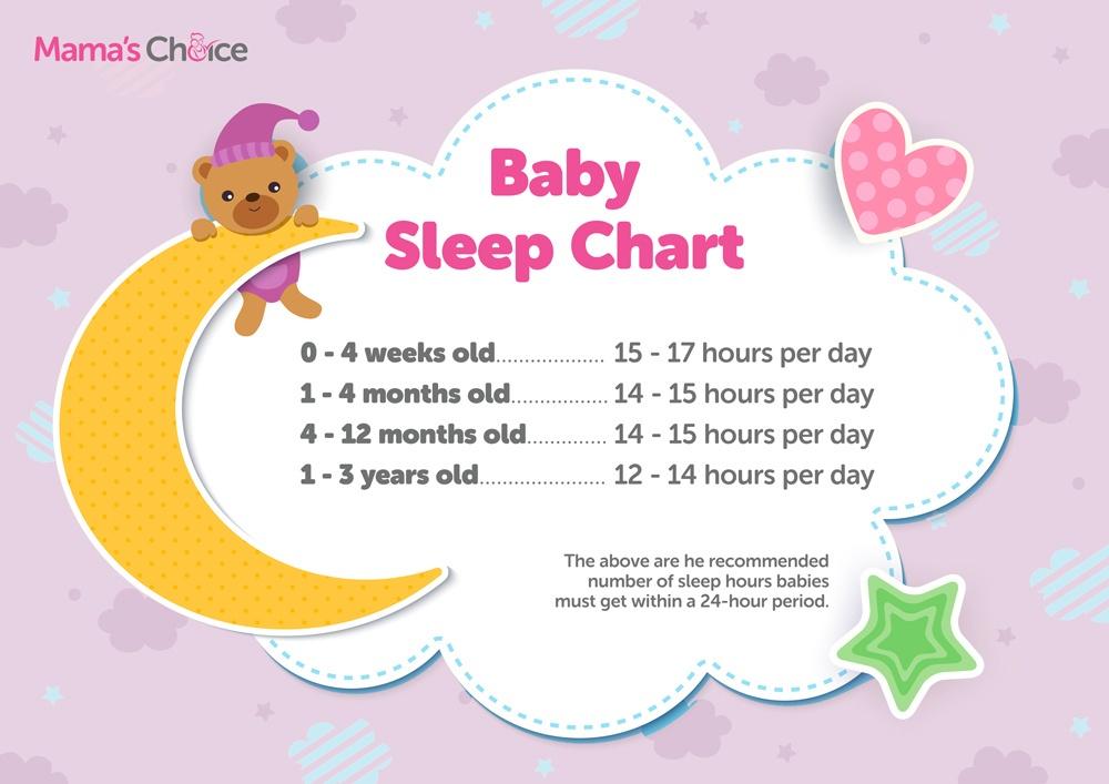 Baby sleep chart guide infographic